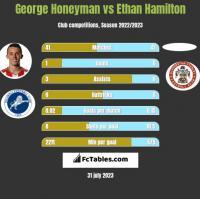 George Honeyman vs Ethan Hamilton h2h player stats