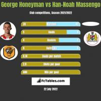 George Honeyman vs Han-Noah Massengo h2h player stats