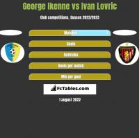 George Ikenne vs Ivan Lovric h2h player stats