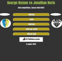 George Ikenne vs Jonathan Heris h2h player stats