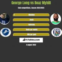 George Long vs Boaz Myhill h2h player stats