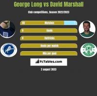 George Long vs David Marshall h2h player stats