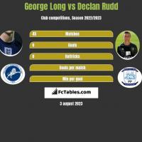 George Long vs Declan Rudd h2h player stats