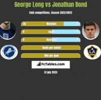 George Long vs Jonathan Bond h2h player stats