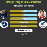 George Long vs Sam Johnstone h2h player stats