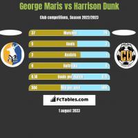 George Maris vs Harrison Dunk h2h player stats