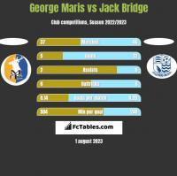 George Maris vs Jack Bridge h2h player stats