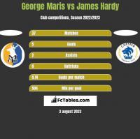 George Maris vs James Hardy h2h player stats