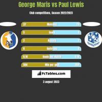 George Maris vs Paul Lewis h2h player stats
