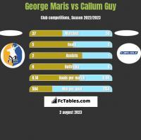 George Maris vs Callum Guy h2h player stats