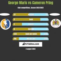 George Maris vs Cameron Pring h2h player stats