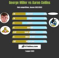 George Miller vs Aaron Collins h2h player stats