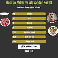 George Miller vs Alexander Revell h2h player stats