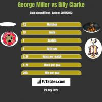 George Miller vs Billy Clarke h2h player stats