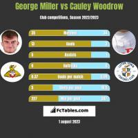 George Miller vs Cauley Woodrow h2h player stats
