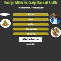 George Miller vs Craig Mackail-Smith h2h player stats