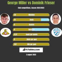 George Miller vs Dominik Frieser h2h player stats