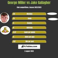 George Miller vs Jake Gallagher h2h player stats