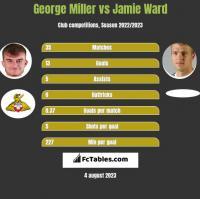 George Miller vs Jamie Ward h2h player stats