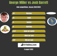 George Miller vs Josh Barrett h2h player stats