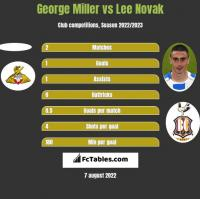 George Miller vs Lee Novak h2h player stats