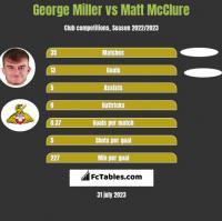 George Miller vs Matt McClure h2h player stats
