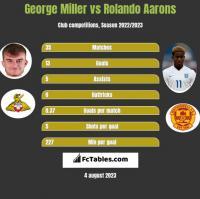 George Miller vs Rolando Aarons h2h player stats