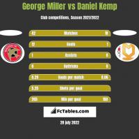 George Miller vs Daniel Kemp h2h player stats