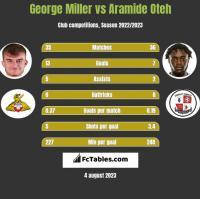 George Miller vs Aramide Oteh h2h player stats