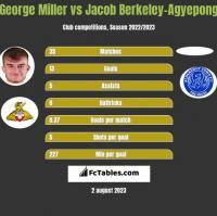 George Miller vs Jacob Berkeley-Agyepong h2h player stats