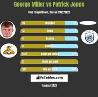 George Miller vs Patrick Jones h2h player stats