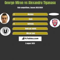George Miron vs Alexandru Tiganasu h2h player stats