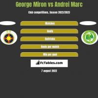 George Miron vs Andrei Marc h2h player stats
