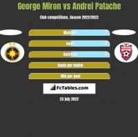 George Miron vs Andrei Patache h2h player stats