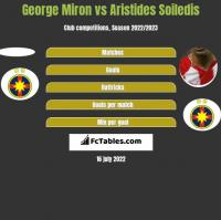 George Miron vs Aristides Soiledis h2h player stats