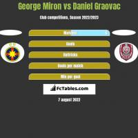 George Miron vs Daniel Graovac h2h player stats