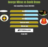 George Miron vs David Bruno h2h player stats