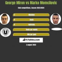 George Miron vs Marko Momcilovic h2h player stats