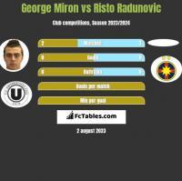 George Miron vs Risto Radunovic h2h player stats