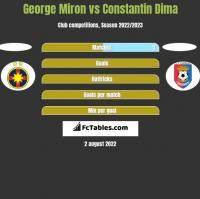 George Miron vs Constantin Dima h2h player stats