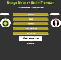 George Miron vs Andrei Trusescu h2h player stats