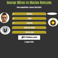 George Miron vs Marian Botezatu h2h player stats