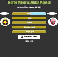 George Miron vs Adrian Moescu h2h player stats