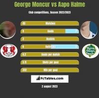 George Moncur vs Aapo Halme h2h player stats