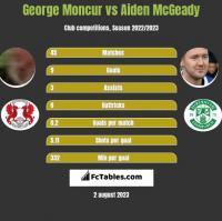 George Moncur vs Aiden McGeady h2h player stats