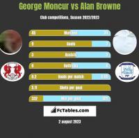 George Moncur vs Alan Browne h2h player stats