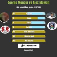 George Moncur vs Alex Mowatt h2h player stats