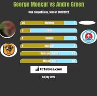 George Moncur vs Andre Green h2h player stats