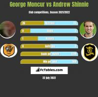 George Moncur vs Andrew Shinnie h2h player stats
