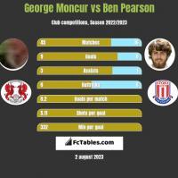 George Moncur vs Ben Pearson h2h player stats